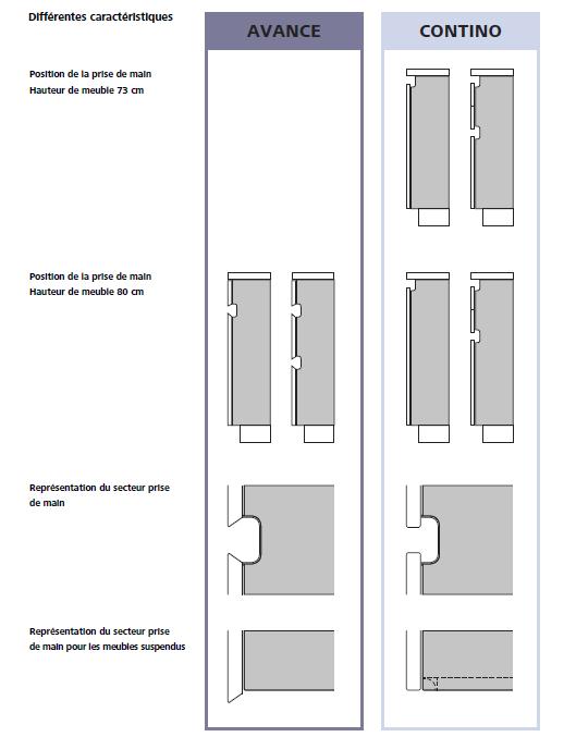 Positions différentes des prises de main proposées pour la conception de votre Cuisine Leicht